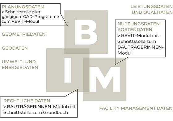 BIM Rechts560x390